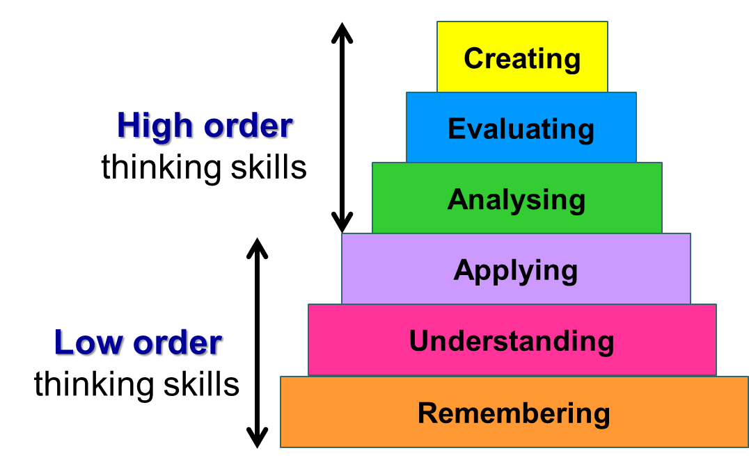 Levels of understanding and knowledge - Federation University ...
