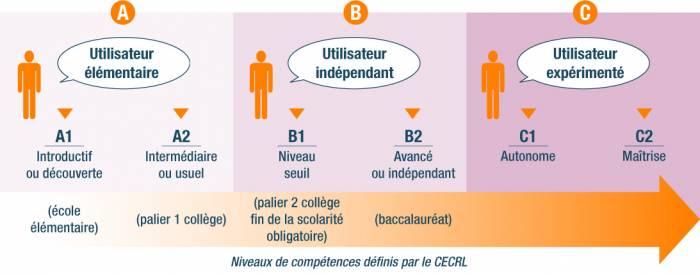 Bac D Anglais Espace Et  Ef Bf Bdchange Ville Monde