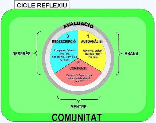 cicle reflexiu